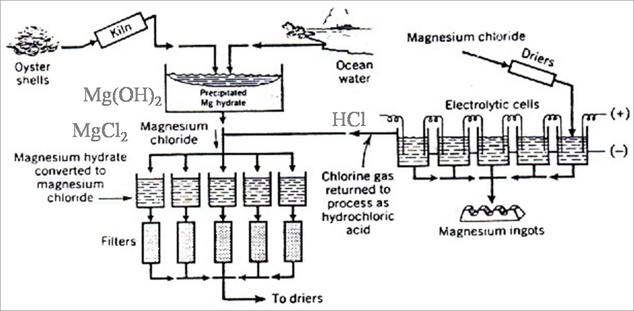 Proses Downs Pembuatan Logam Mg Abynoel